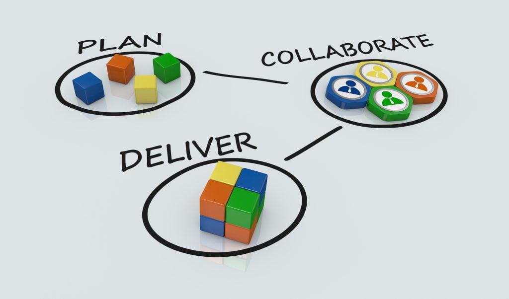 Plan collaborate deliver projektityö perusteet